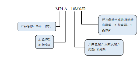 KEWEI科威MP系列文本显示一体机命名规则.png